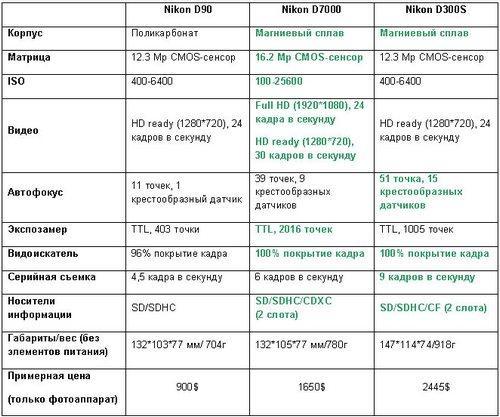 Сравнение Nikon D7000