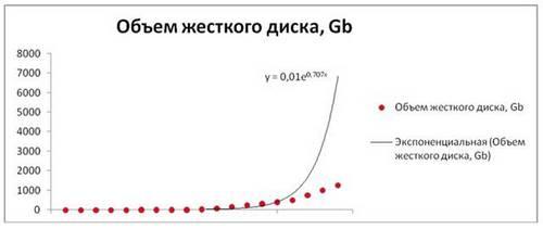 Почем гигабайт информации?
