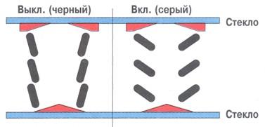 Матрицы современных ЖК-мониторов