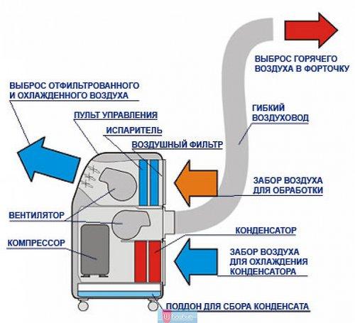 Принцип работы моноблочного кондиционера