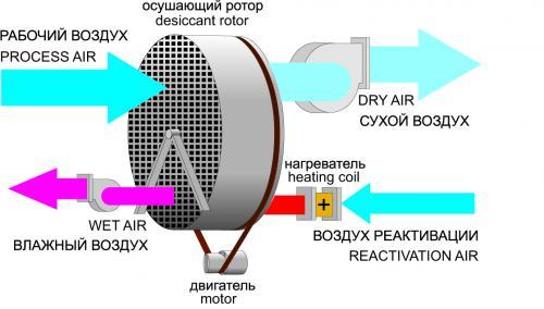 Климатическое оборудование для складов: осушители воздуха