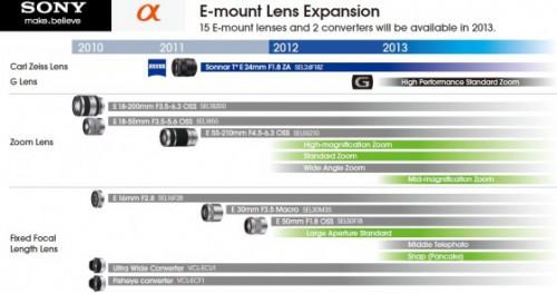 Sony обновила план выпуска объективов под систему Nex