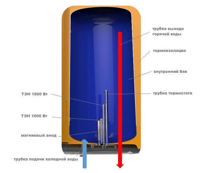 водонагреватель накопительный - устройство
